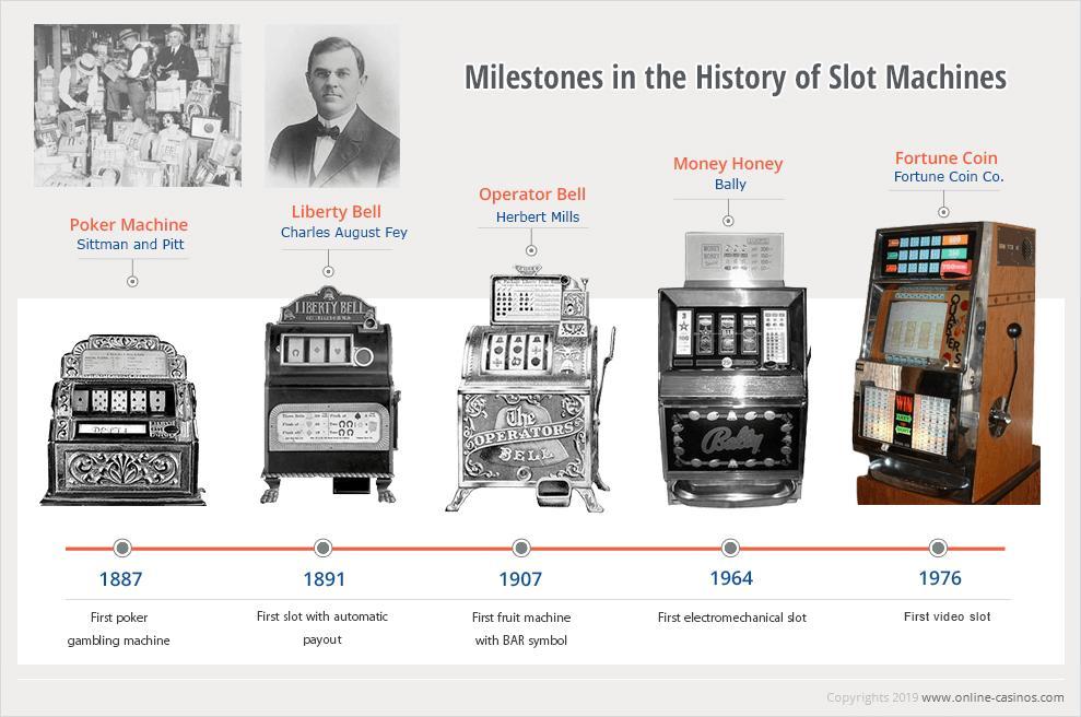 Milestones in the history of slot machines